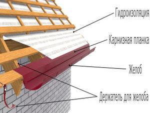 Что такое капельник для крыши?