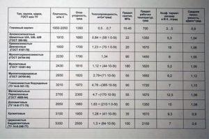Расчет веса шамотного кирпича