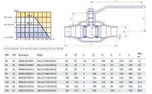 Технические характеристики шаровых фланцевых кранов