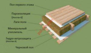Пароизоляция и гидроизоляция пола в деревянном доме