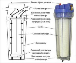 Фильтры для воды Brita: принцип работы, типы устройств и рекомендации по эксплуатации