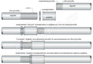 Сгоны для труб: конструктивные особенности и советы по установке