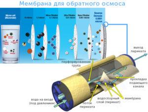 Мембранные фильтры для очистки воды: конструктивные особенности и принцип работы
