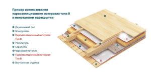 Виды изоспана и их применение для пароизоляции и гидроизоляции