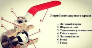 Устройство шаровых кранов 3/4