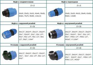Соединительные муфты для труб: разновидности и их технические характеристики