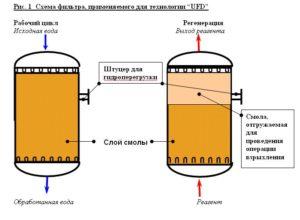 Особенности и принцип работы ионообменных фильтров