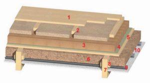 Особенности утепления и звукоизоляции межэтажного перекрытия по деревянным балкам