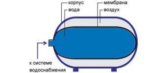 Горизонтальные гидробаки: предназначение и принцип работы