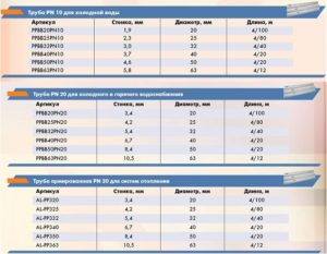 Полипропиленовые трубы: особенности и таблица диаметров