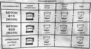 Пропорции бетона для фундамента
