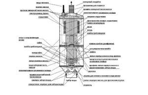 Поливочные насосы: описание видов, принцип работы и подбор по характеристикам