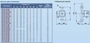 Особенности циркуляционных насосов Grundfos