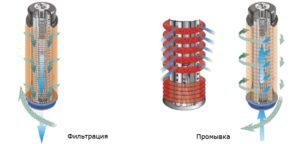 Особенности дисковых фильтров