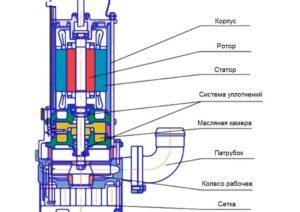 Фекальные насосы: устройство, виды и тонкости выбора