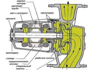 Циркуляционные насосы: принцип работы конструкций