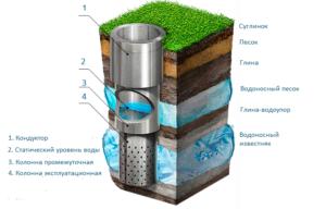 Артезианские скважины: конструктивные особенности и этапы буровых работ