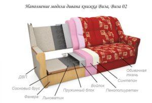 Какой диванный наполнитель лучше выбрать?