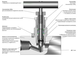 Вентиль игольчатый: характеристика и применение