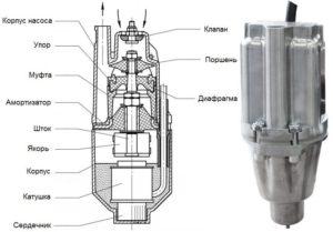 Принцип работы вибрационных насосов