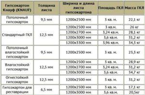 Влагостойкий гипсокартон: характеристики и прменение