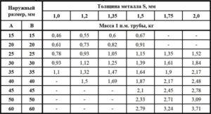 Технические характеристики и способы монтажа профильных труб