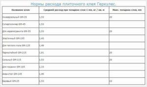 Расход плиточного клея на 1 м2 керамогранита: расчет необходимого количества