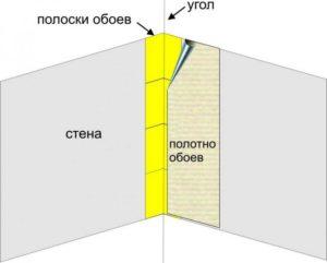 Как правильно клеить обои в углах комнаты?