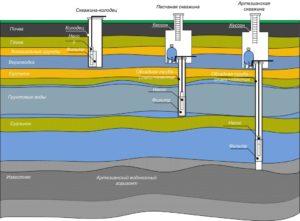 Ремонт скважин и колодцев: особенности и отличия