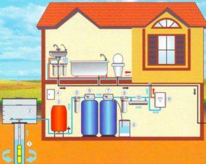 Правила организации водоснабжения частного дома