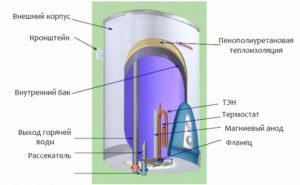 Накопительный водонагреватель Ariston: устройство и преимущества
