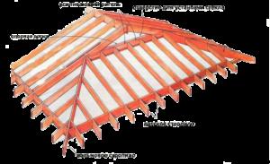 Крыша конвертом: расчет и установка