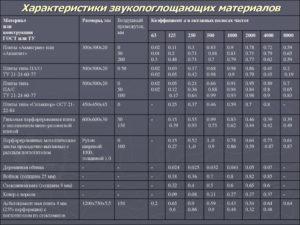 Звукоизоляционные материалы ТехноНИКОЛЬ: описание и технические характеристики
