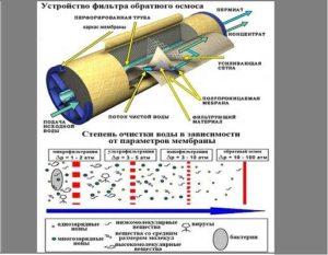 Осмос для очистки воды: определение, конструкция системы и особенности работы фильтра