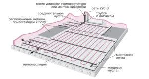 Монтаж теплого электрического пола: виды и правила укладки