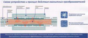 Особенности магнитных фильтров для воды