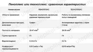 Пеноплекс с плотностью 35: характеристики и сфера применения