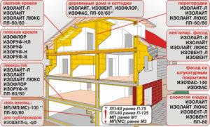 Утеплитель Isoroc: особенности и область применения