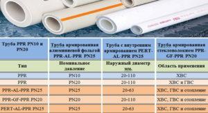 Особенности и сфера применения полипропиленовых труб Valtec