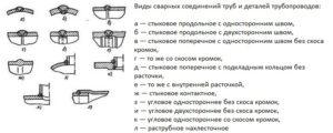 Сварка труб: технология и виды соединений