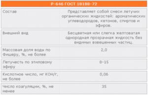 Растворитель 646: состав и характеристики