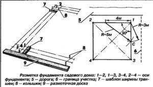 Пошаговая инструкция разметки фундамента: как сделать разбивку участка?