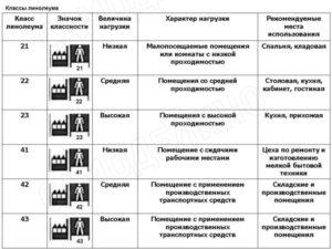 Какие бывают классы линолеума и что они означают?