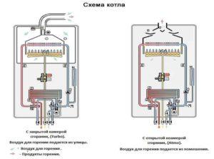 Особенности настенных газовых одноконтурных котлов с закрытой камерой сгорания