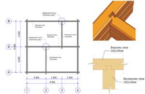 Правила расчета расхода бруса на дом
