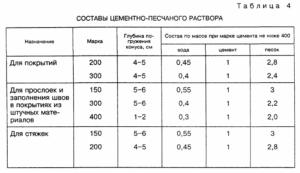 Расход смеси для стяжки на 1 м2: как рассчитать?