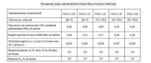 Пенополистирол: размеры и особенности применения