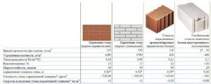 Особенности и основные характеристики поризованных кирпичей