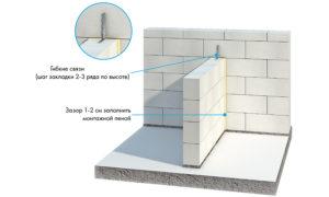 Как сделать перегородки из газобетонных блоков?