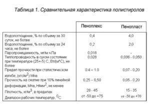 Пеноплэкс 30 мм: особенности и технические характеристики